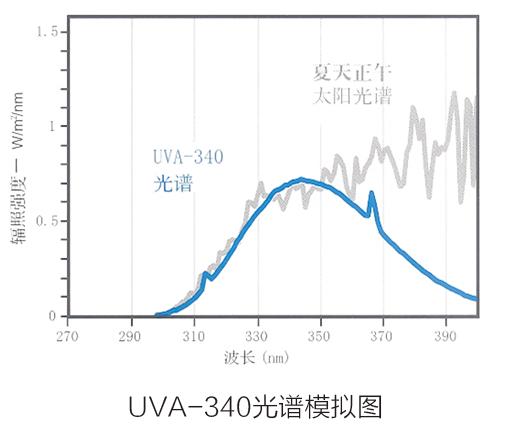 UVA-340光谱模拟图