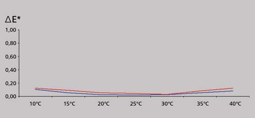 德国BYK 6801分光色差仪曲线图
